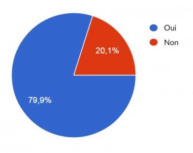 Pourcentage des hérissons retrouvés morts ou vivants